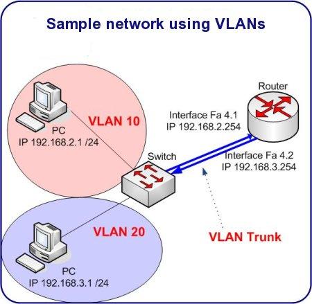 HappyRouter.com - Sample VLAN Configuration